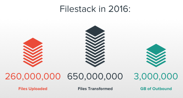 260 million file uploads