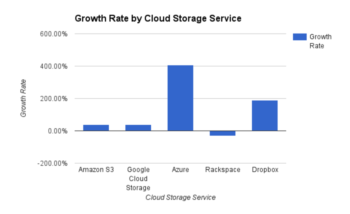 Growth Rate by Cloud Storage Service