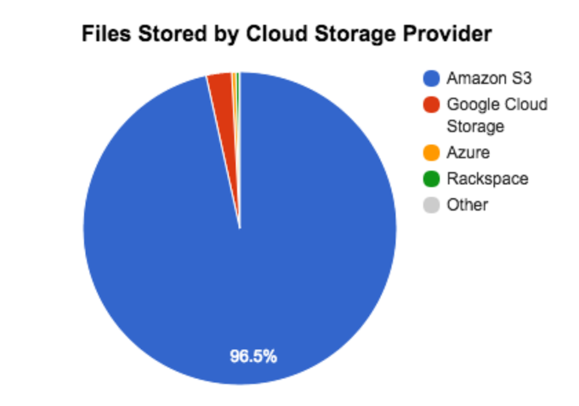 AWS S3 vs Azure vs Google storage market share: what we see