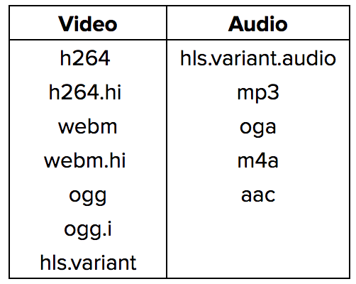 A how and why primer on video transcoding: Webm to H 264 and