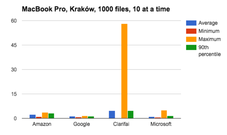 MacBook Pro Krakow, 1000 files, 10 at a time