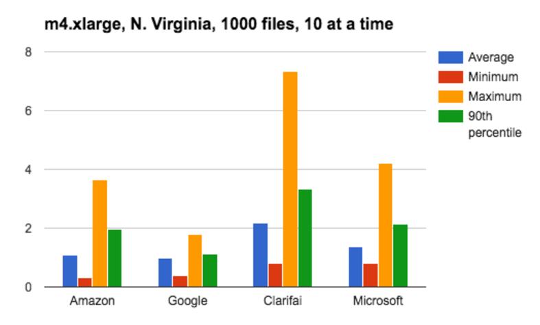 N. Viriginia, 100 files, 10 at a time