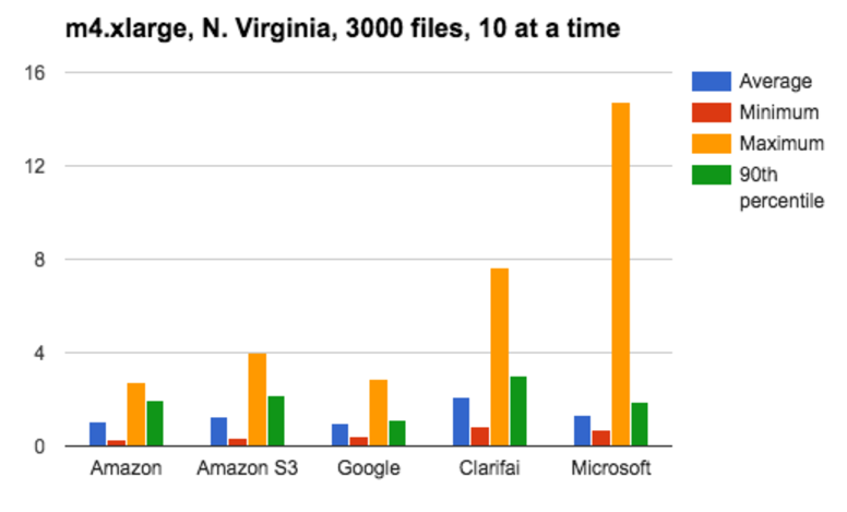 N. Virginia, 3000 files, 10 at a time