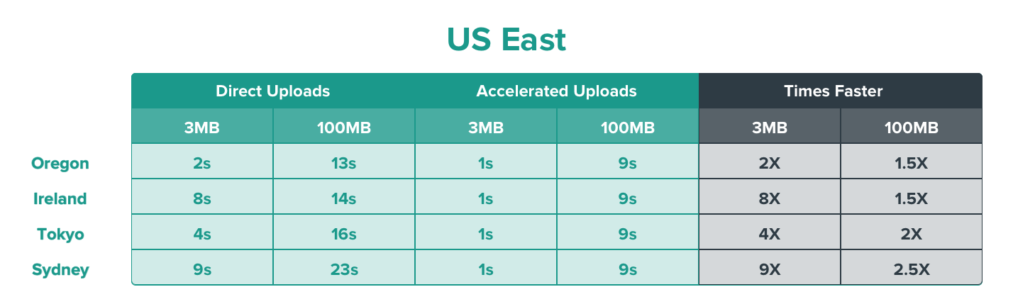US East Upload Speed
