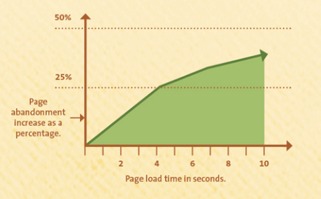 Website Load Speed Affects Abandonment