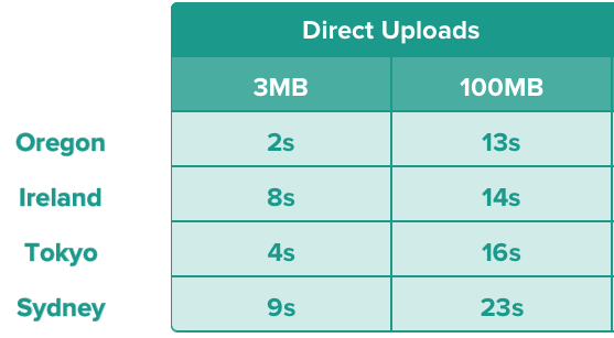 Upload Speeds for Files Uploaded From Florida