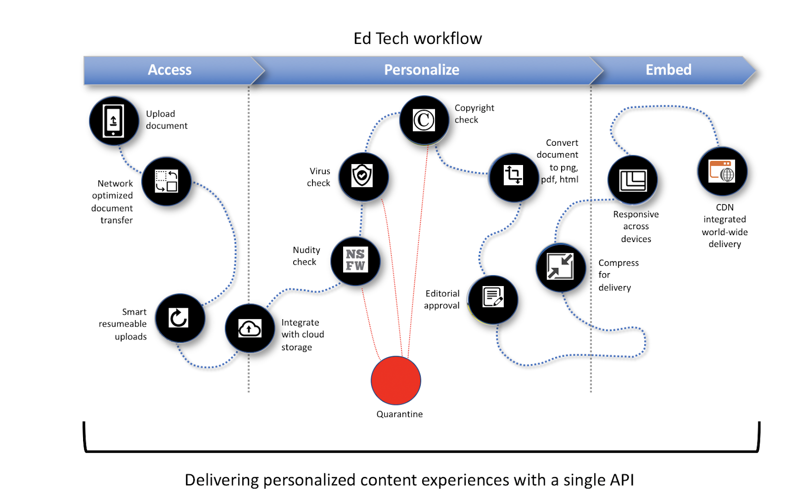 An example of an Ed Tech workflow