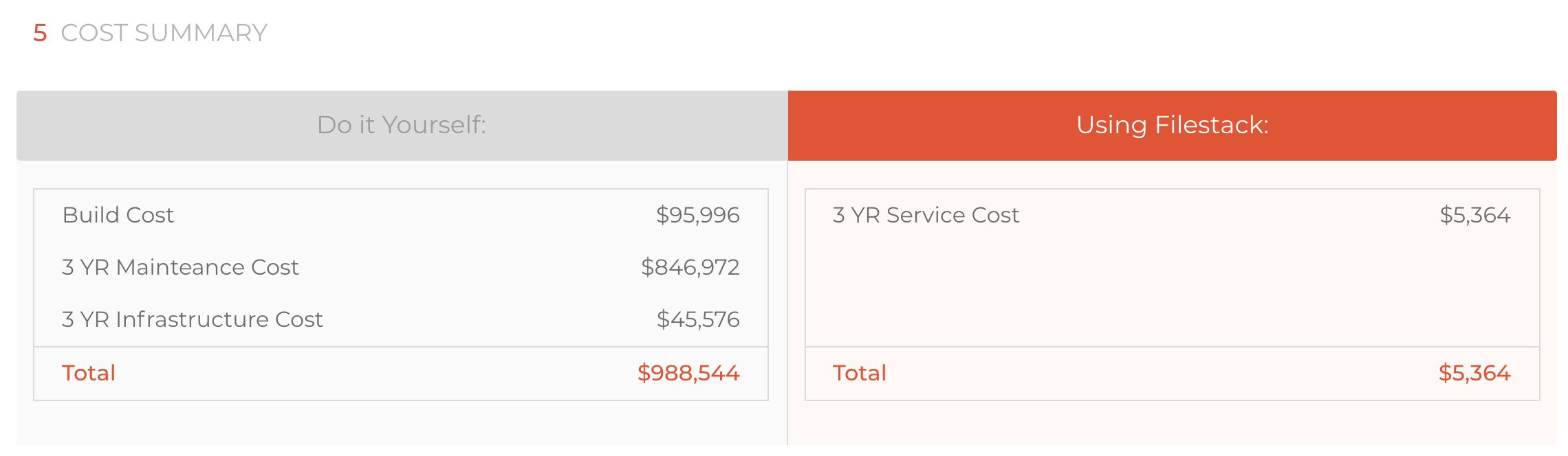 An example of the Filestack ROI Calculator
